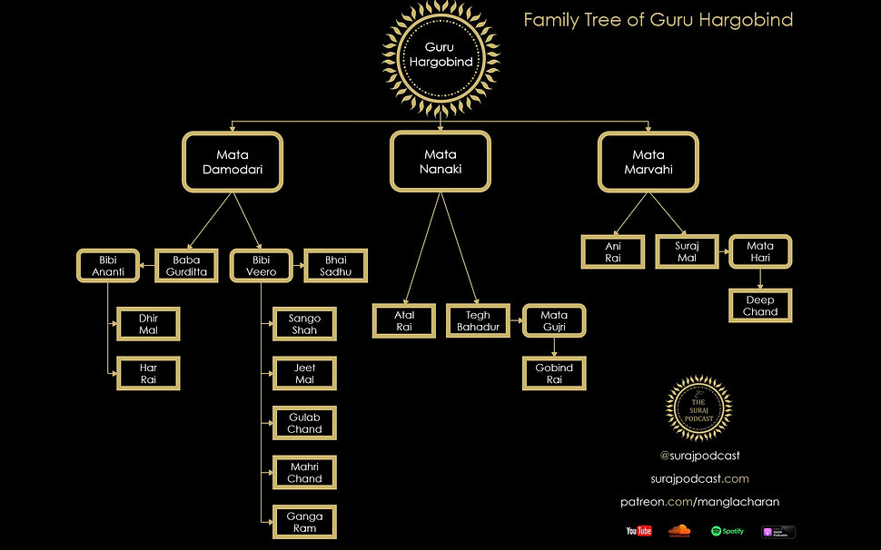 Family Tree of P6.jpg