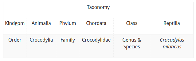 AGA Blog - About Crocodiles Taxonomy