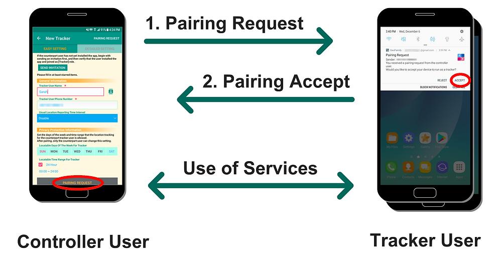 Pairing Procedure between Controller User and Tracker User | GeoFamily