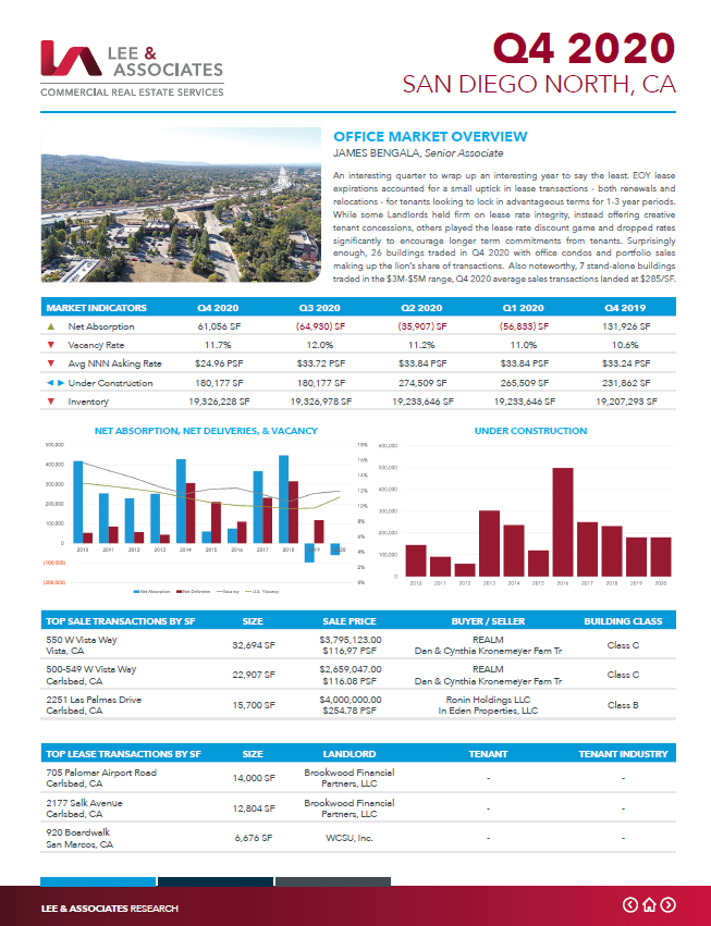 SDN Office 2020.Q4 Market Report