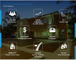 Encinitas, CA Demographic Information - 2019/2020