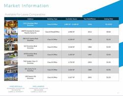 Encinitas, CA - Office Lease Comps - 2019/2020