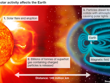 Solar Flares: How Four Things to Know Will Help You Cope Well