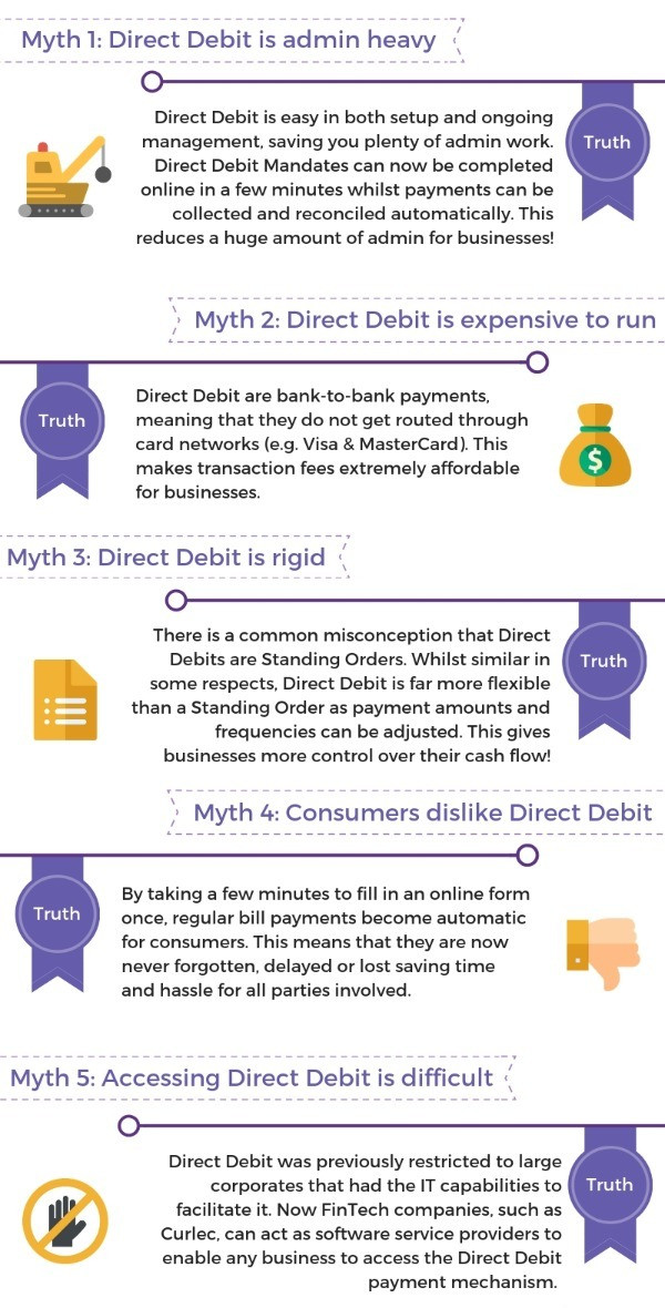 myths about direct debit infographic