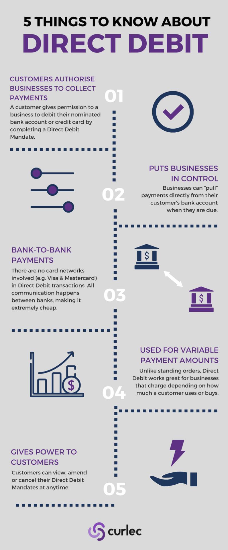 Direct Debit infographic