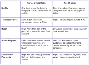 Comparison table between Curlec direct debit and credit cards as a payment method