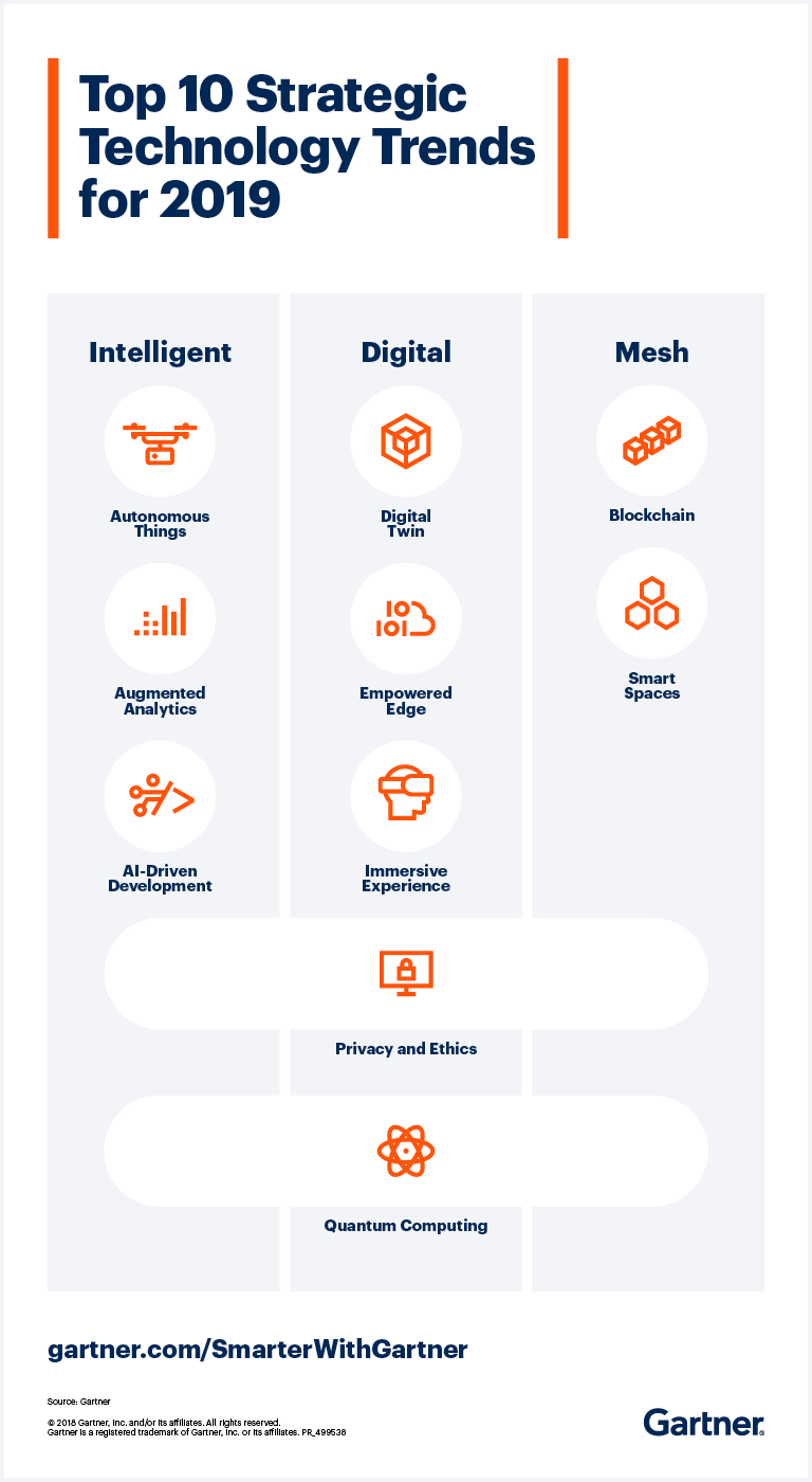 Gartner's top 40 strategic technology trends for 40