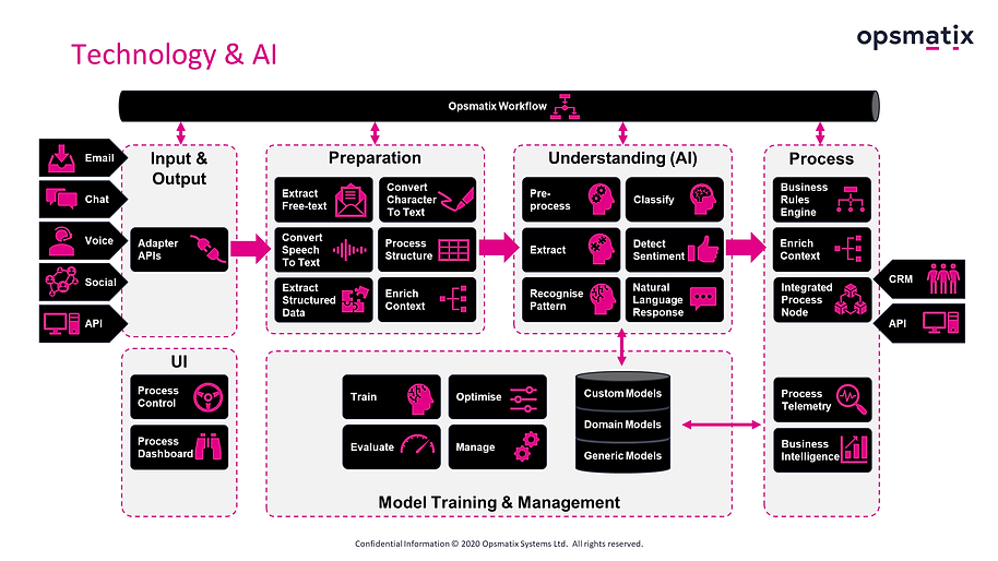 Opsmatix Technology - An AI driven approach to busienss efficiency and change
