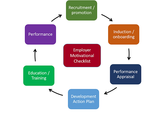 Employee Role Cycle.png
