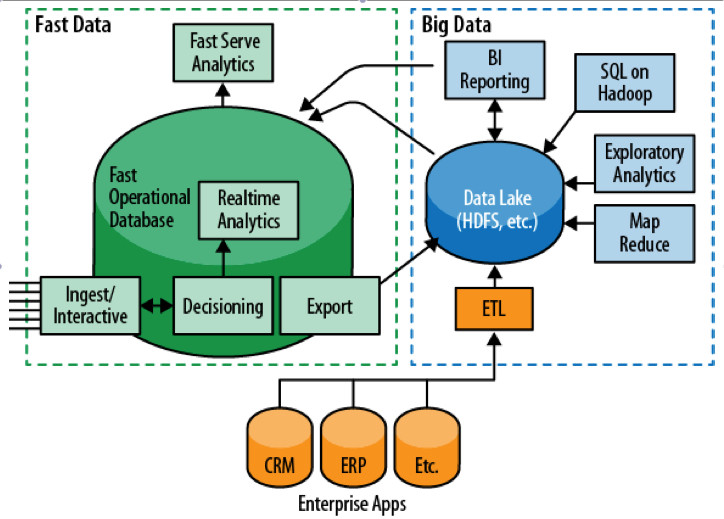"""Tight Coupling of fast and big data systems. Adapted from """"Fast data and the new enterprise architecture, O'Reilly white paper"""""""