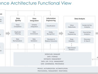 Reference Architecture for implementing big data systems