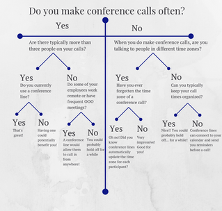 How Do You Know If You Need A Conference Call Service?