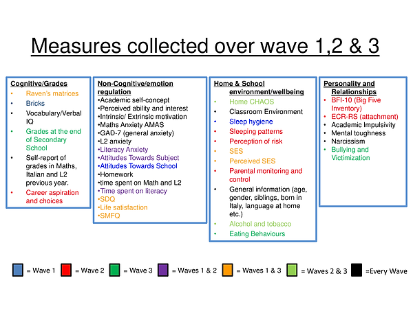 Measures-collected-over-wave-1_2-_-3-vis