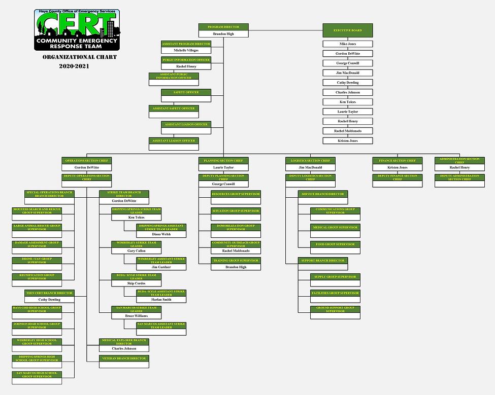CERT Org Chart_Final_12.1.2020.png