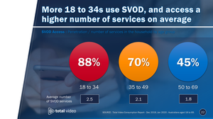 SVOD Access : Penetration and number of services in the household by age group