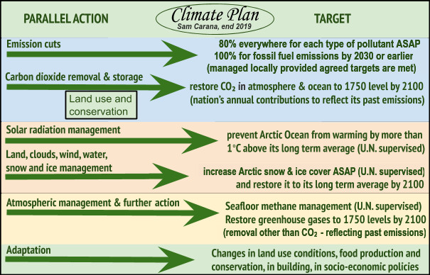 Climate-Plan-end-2019.JPEG