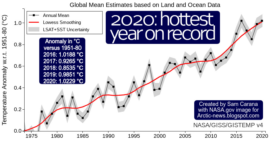 2020-hottest-year-on-record.jpeg