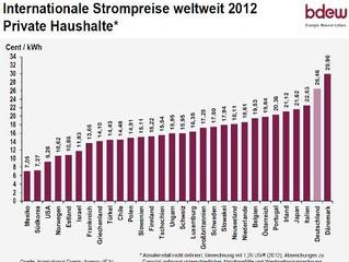 Strompreise Weltweit (2012)