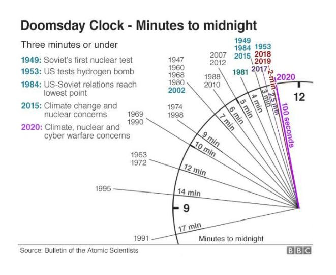 Doomsday Clock 2021.JPG