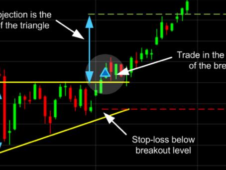Common chart pattern