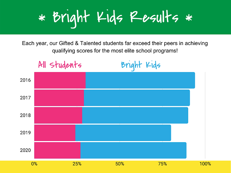 Bright Kids Results - Pink.png