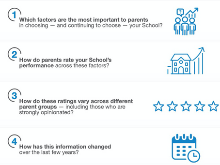 How do your parents rate your School in those areas that matter most to them?