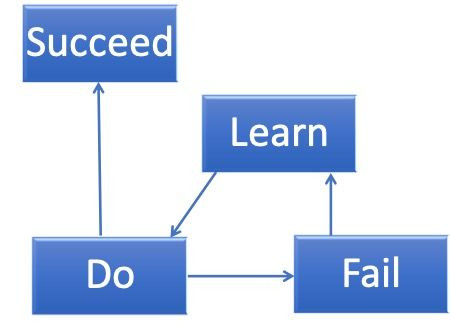 Failure - The (Slightly) Longer Road to Success