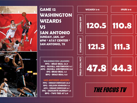 Washington Wizards vs San Antonio Spurs Preview