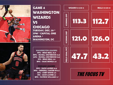 Washington Wizards vs Chicago Bulls Preview