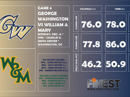 George Washington vs William & Mary Preview