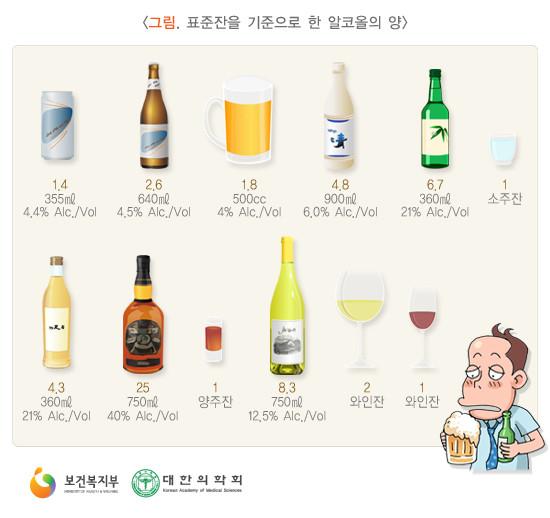 알콜에 의한 독성 심근병, 만성 음주에 의해 간경화만 발생하는 것이 아닙니다. - 동대문구 답십리, 우리안애 우리안愛 내과