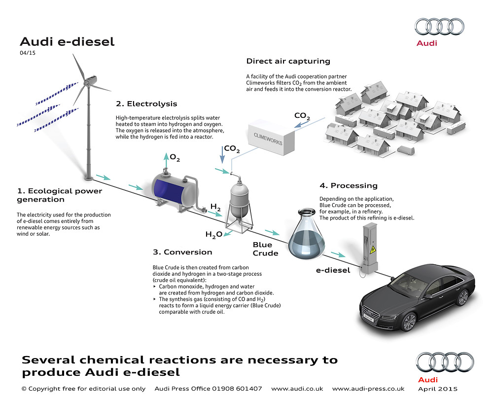 Audi e-diesel - the chemical reactions.jpg