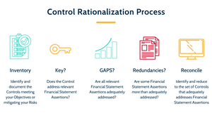 A graphic that outlines the 5 steps of the Control Rationalization Process. Step 1: Inventory. Step 2: Key? Step 3: GAPS? Step 4: Redundancies? Step 5: Reconcile.