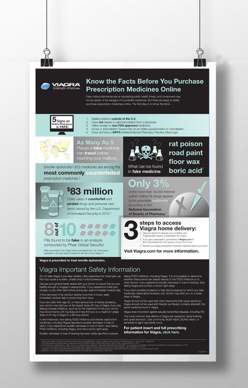 Viagra Infographic (Pfizer)