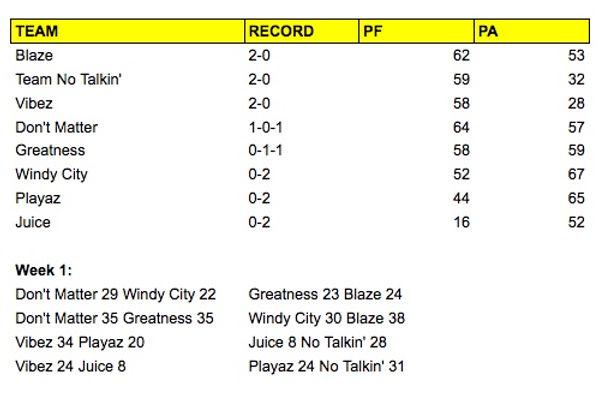 Standings BOOM Academy Week 1.jpeg