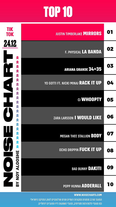 NOISE CHART 24.12.205.png
