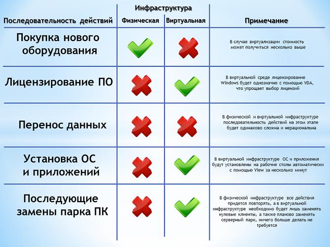 migration-stages-comparison.png