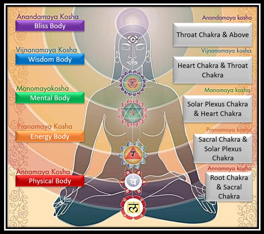 Pancha Kosha & Chakra Mapping