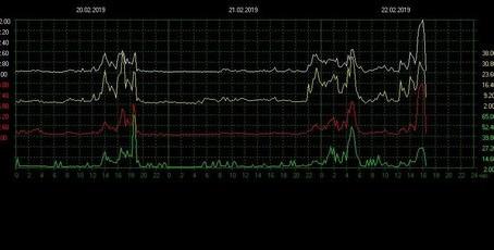 Pic de résonance Schumann à 102 Hz ce 22 février 2019...