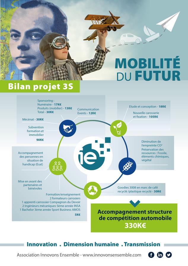 Mobilité du futur