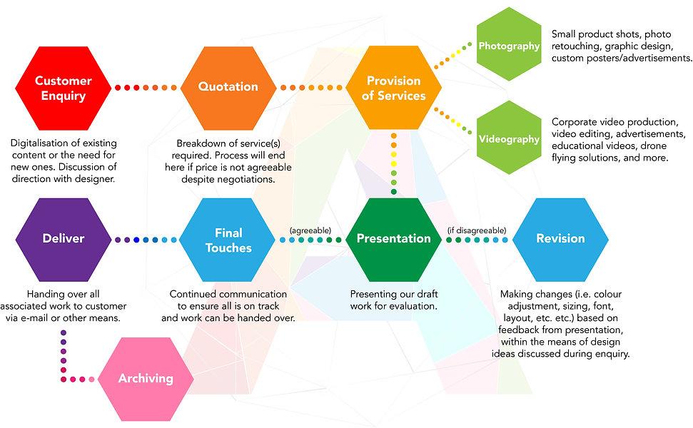 Design Process Flow Chart.jpg