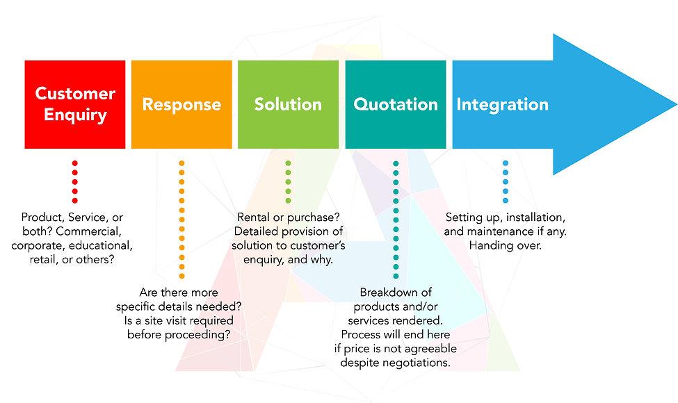 Sales Process Flow Chart.jpg