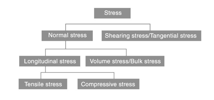 Types of stresses
