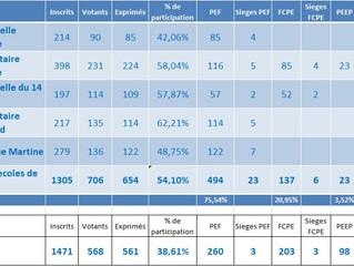 Elections 2015 : d'excellents résultats pour la PEF