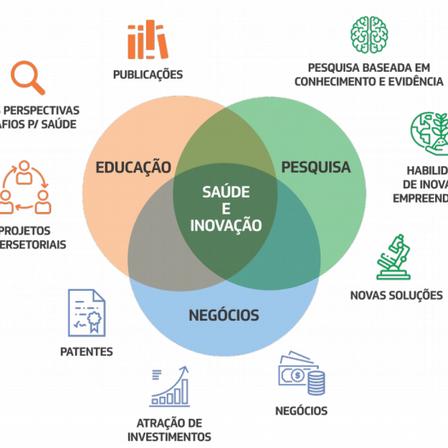 O que são os Distritos de Inovação em Saúde no Ceará?
