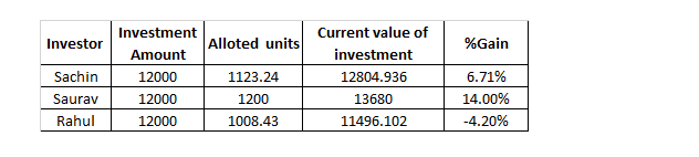 Mutual fund returns sample