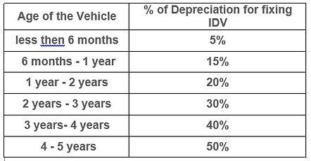 vehicle insured declared value