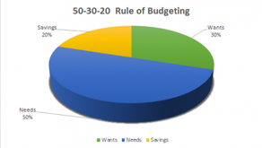50-30-20 Thumb Rule Of Budgeting