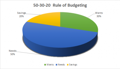 50-30-20 Thumb Rule for monthly budget