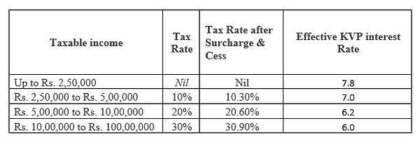 Kisan vikas patra effective interest  rate